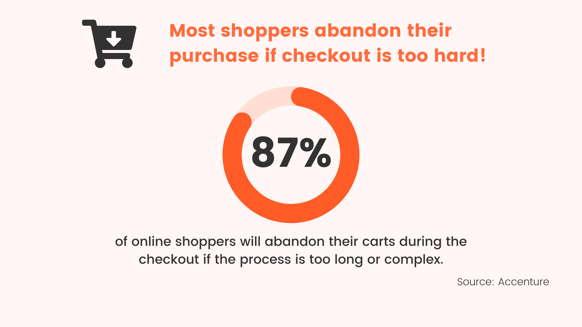 most shoppers abandon their purchase at checkout