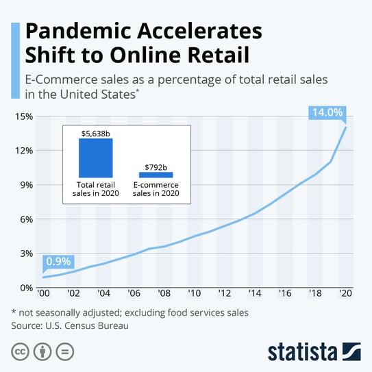 statista_onlie retail in the UK