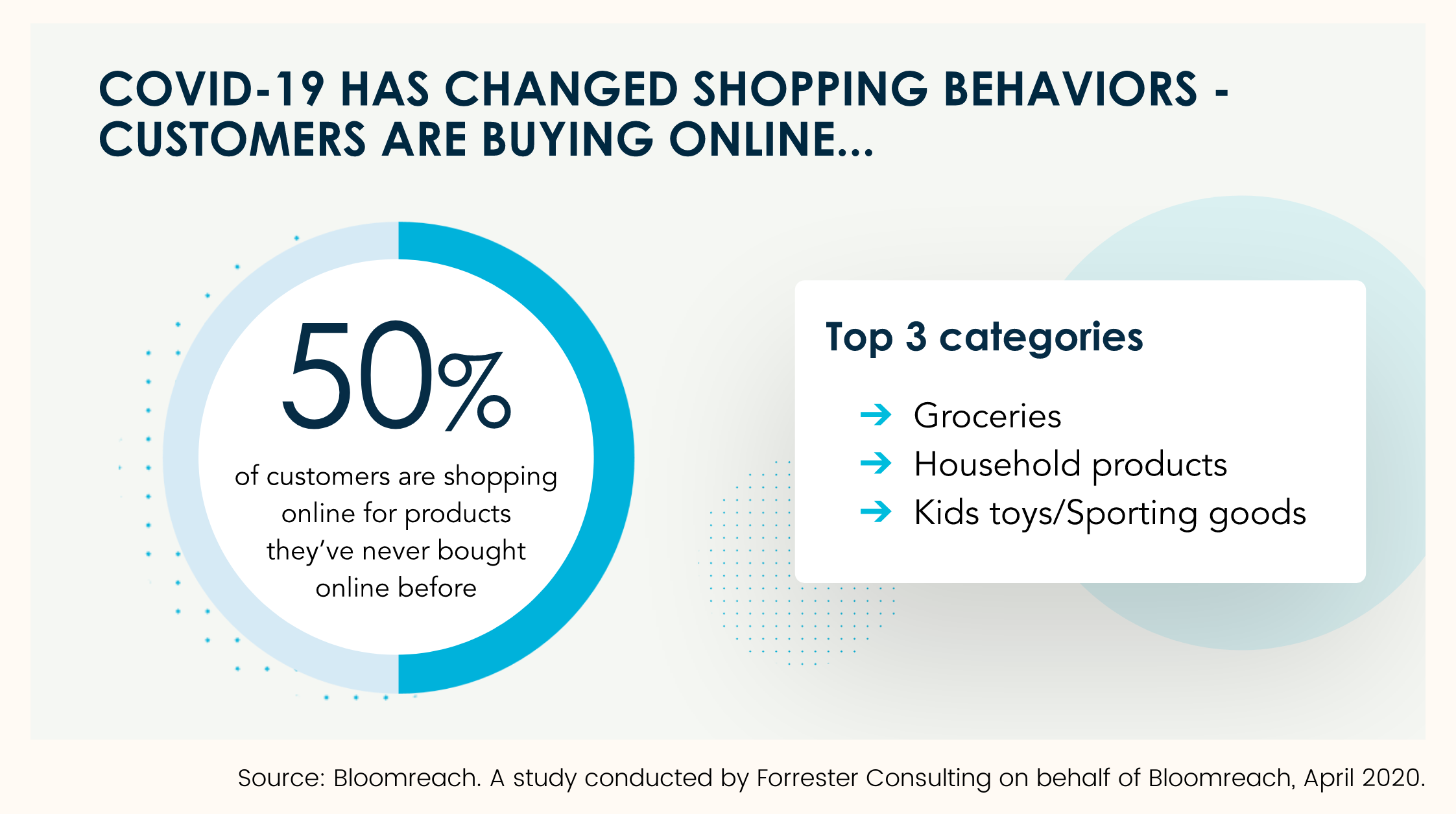 covid-19 changed shopping behaviors