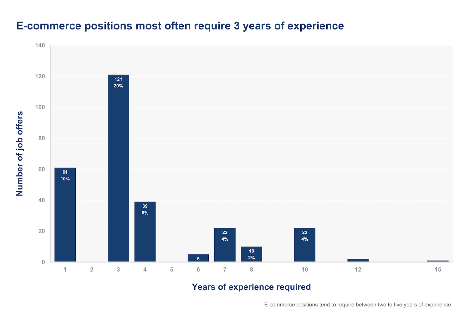 experience requirement for e-commerce positions