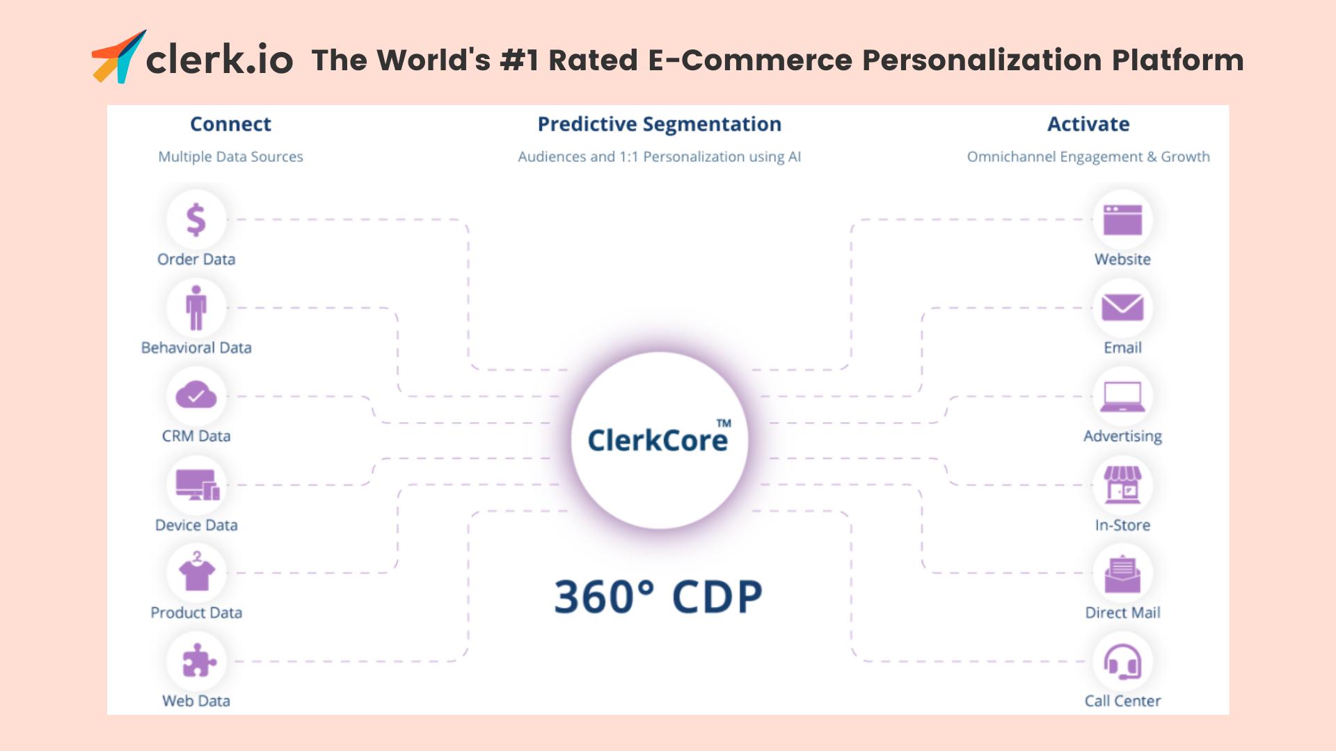 Clerk core