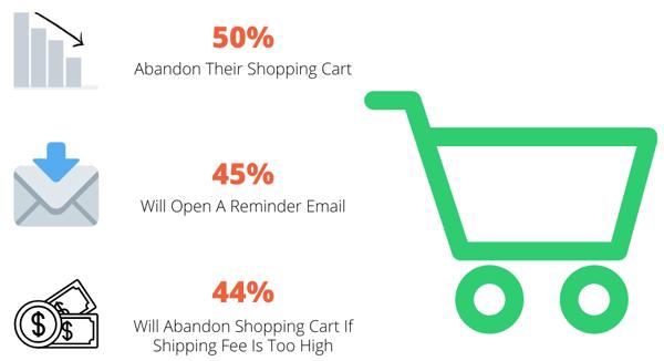 Cart Abandonment Statistics E-commerce-1