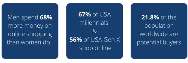 Demographics Statistics E-commerce