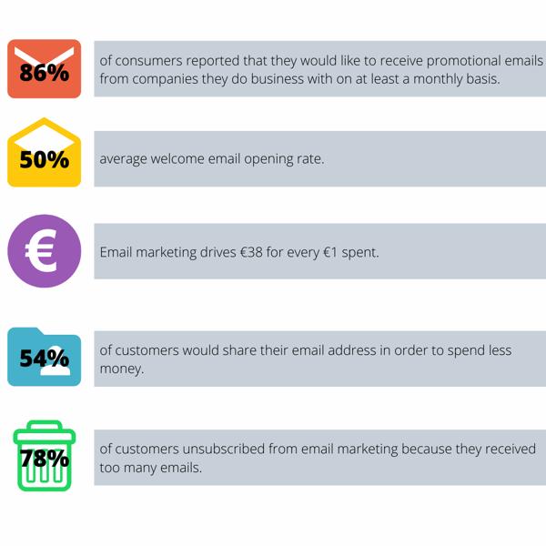 Email Marketing Statistics E-commerce-1