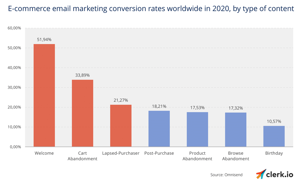 Email conversion rate-1-1