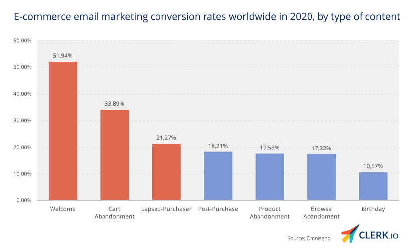 conversion rates of different types of emails