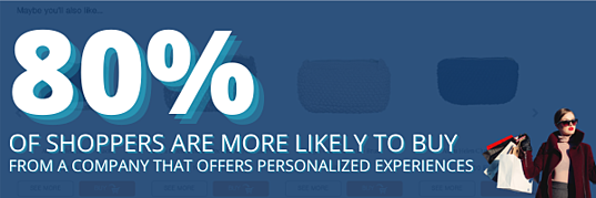 Customer purchase percentage with personalization