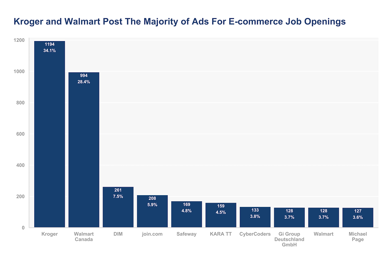 ads for e-commerce jobs in the US