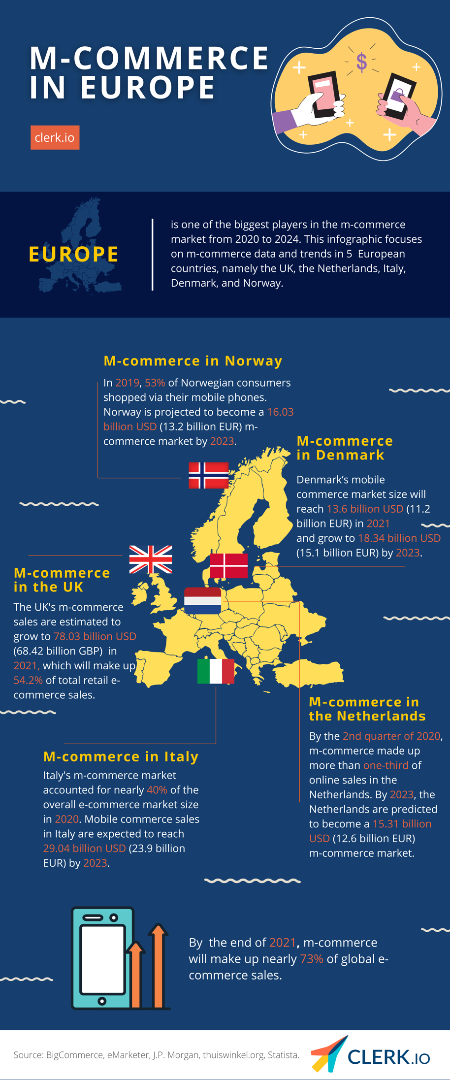 M-commerce in Europe