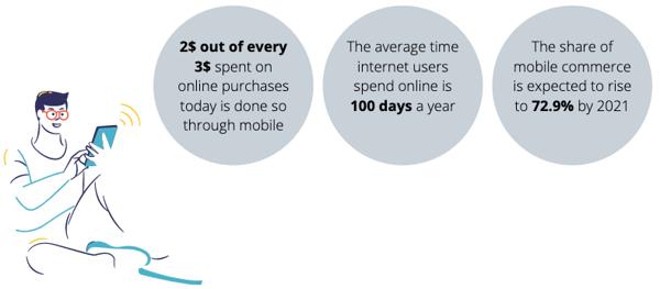 Mobile E-commerce Statistics2020-1