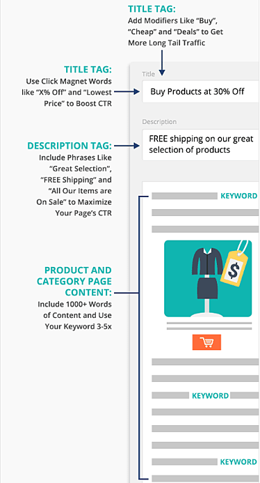 product description seo brian dean
