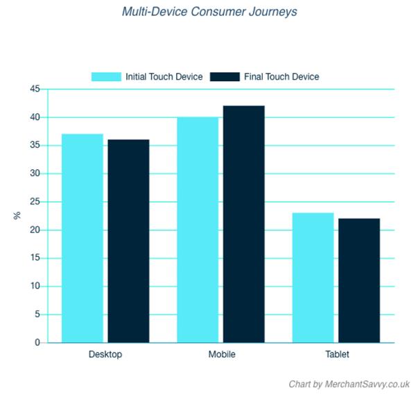 mobile phones in customer journeys