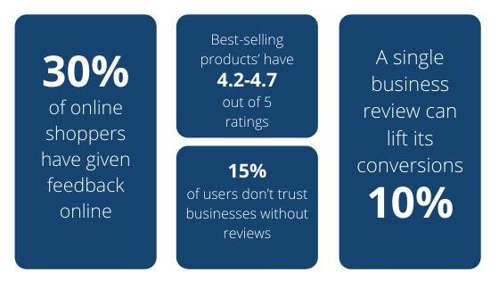 Review Statistics E-commerce-2