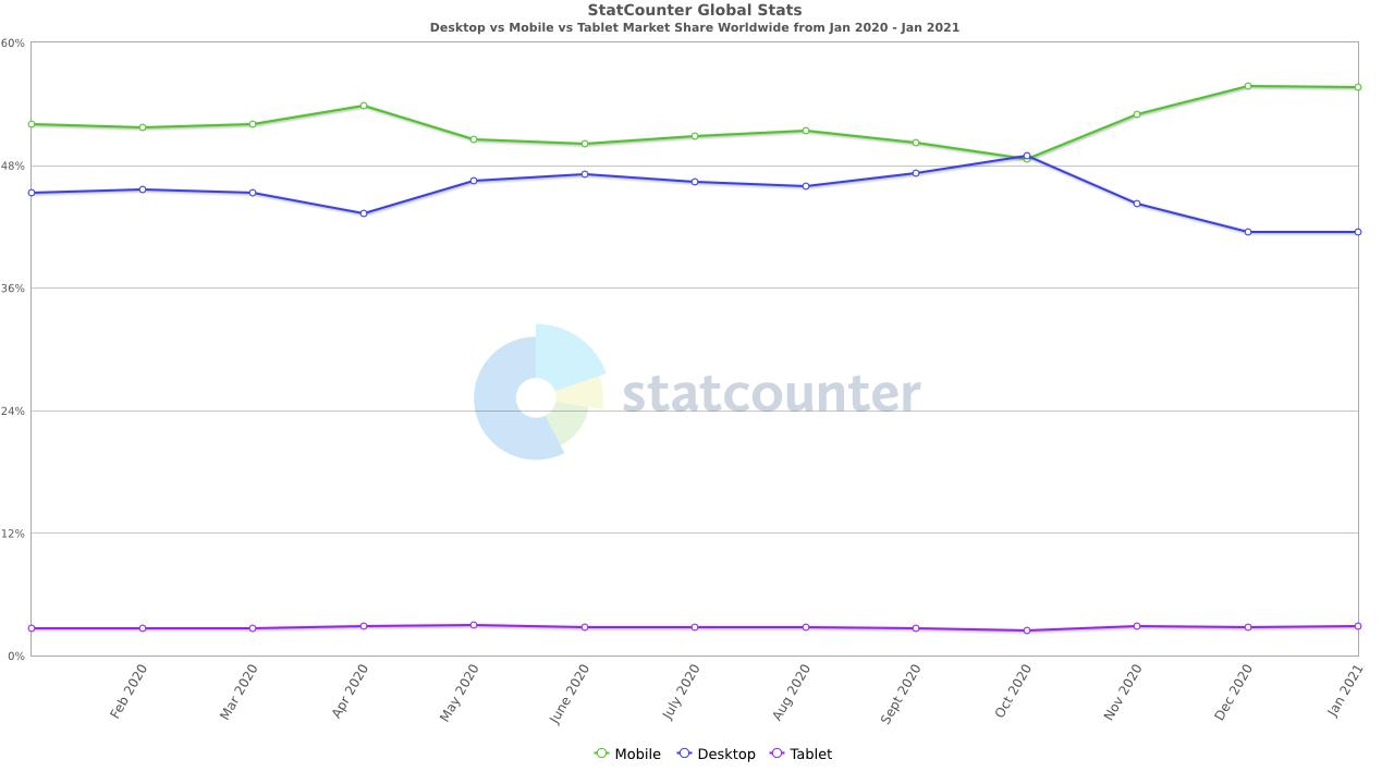 online traffic: mobile versus desktop