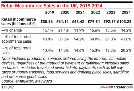 m-commerce in the UK