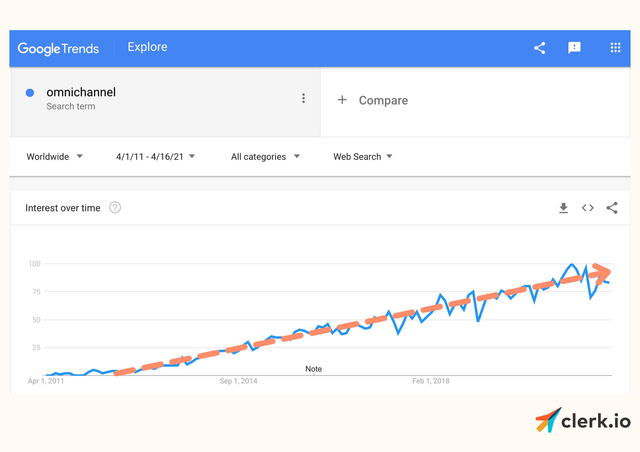 Google trends omnichannel