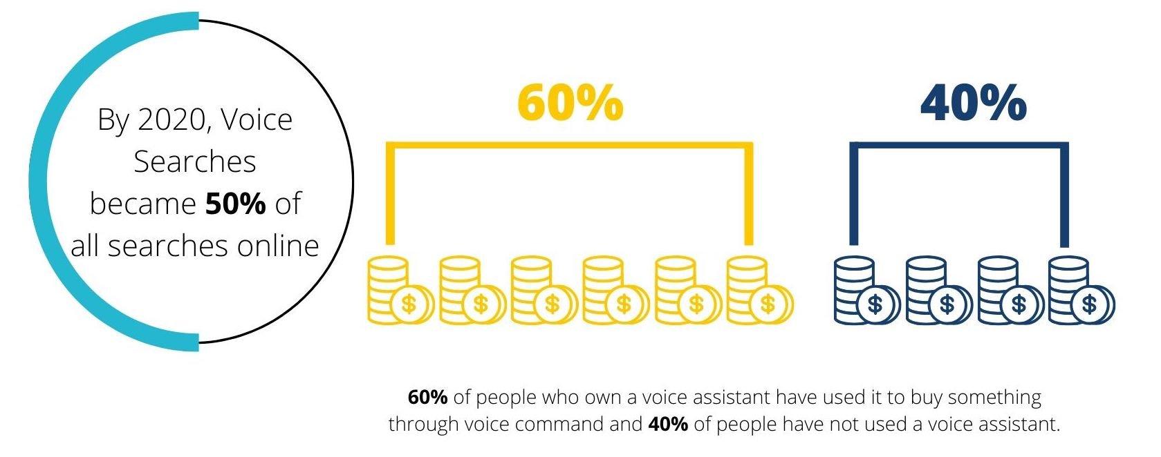 Voice Search Statistics E-commerce-1