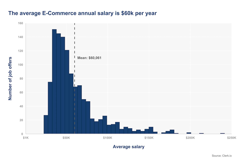 average e-commerce salary per year