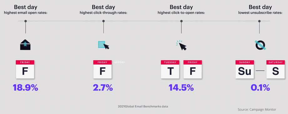 best days to send emails in 2021