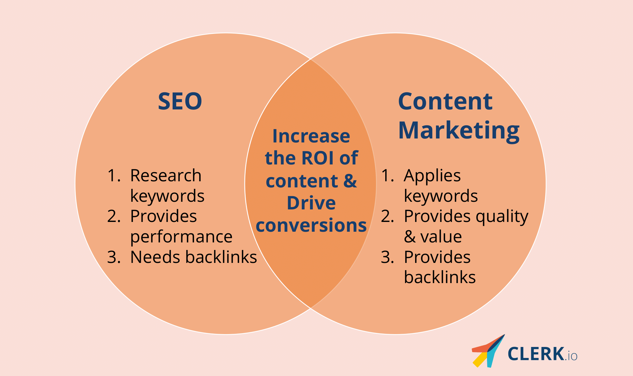 convergence of seo and content marketing