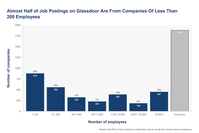 e-commerce job postings on Glassdoor