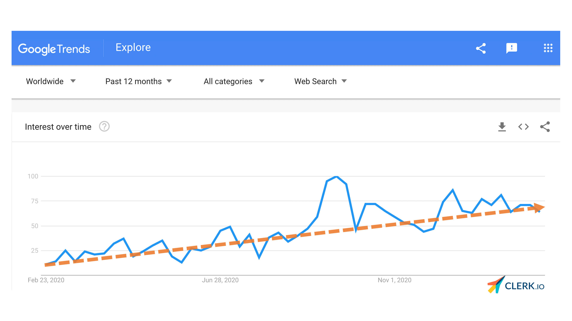 google trend m-commerce