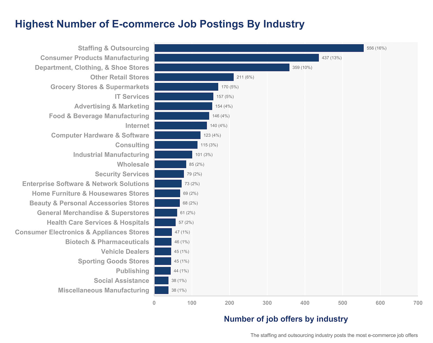 e-commerce job postings by industry