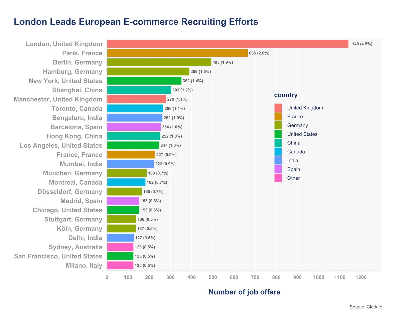 European e-commerce recruiting