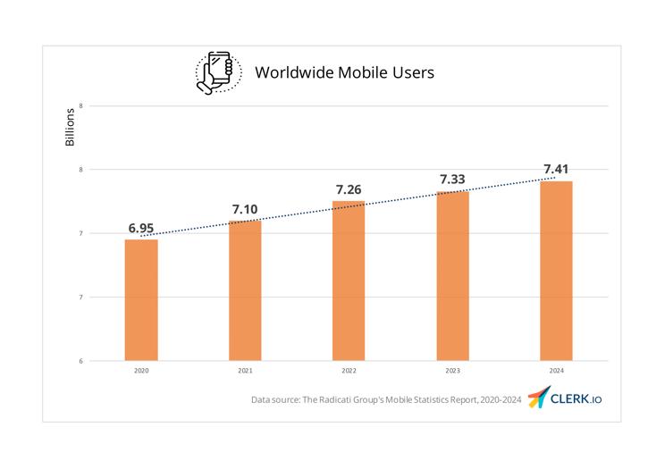 Global mobile users 2020-2024