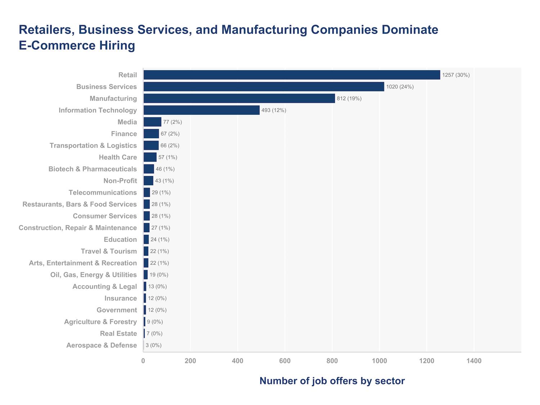e-commerce hiring