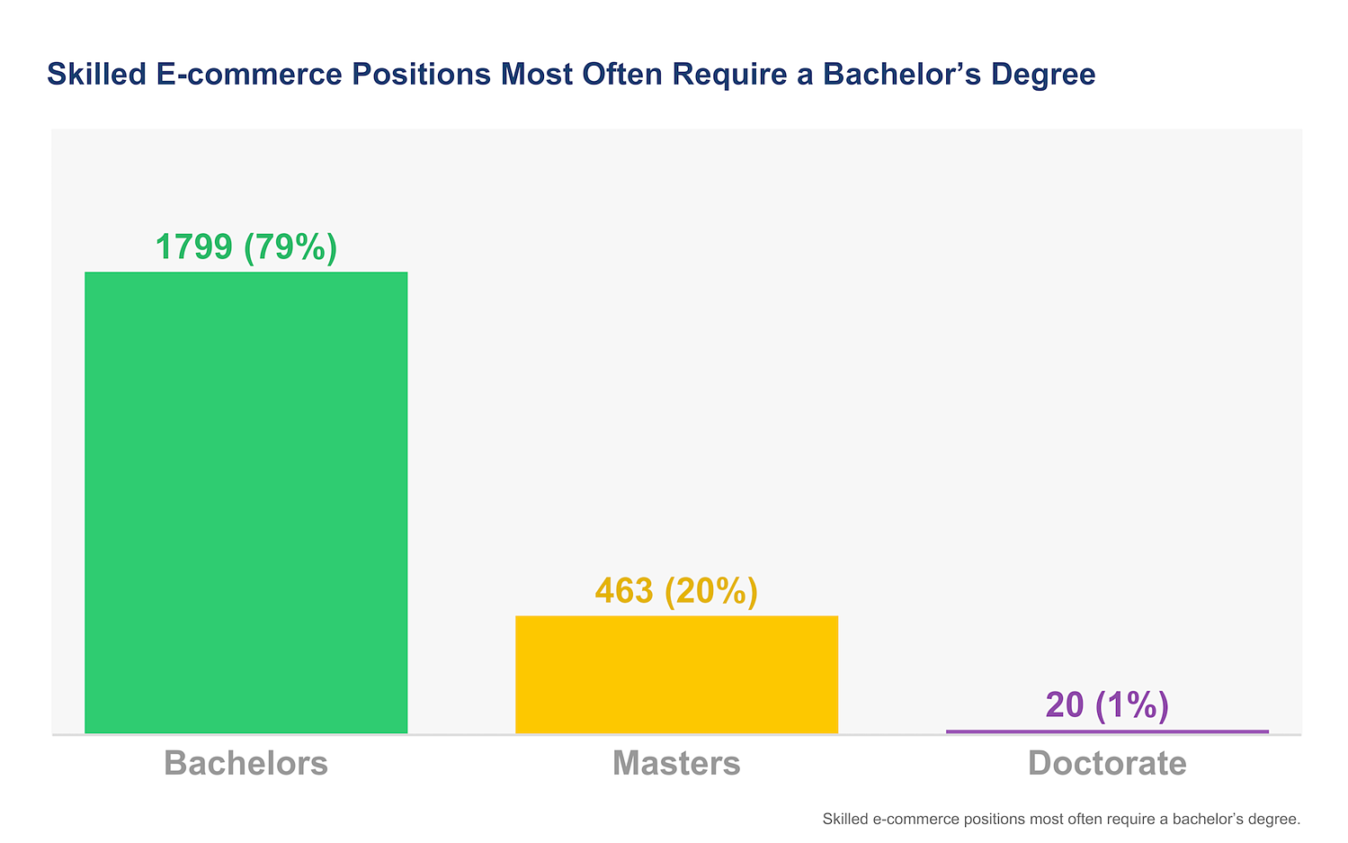 educational requirement for e-commerce positions