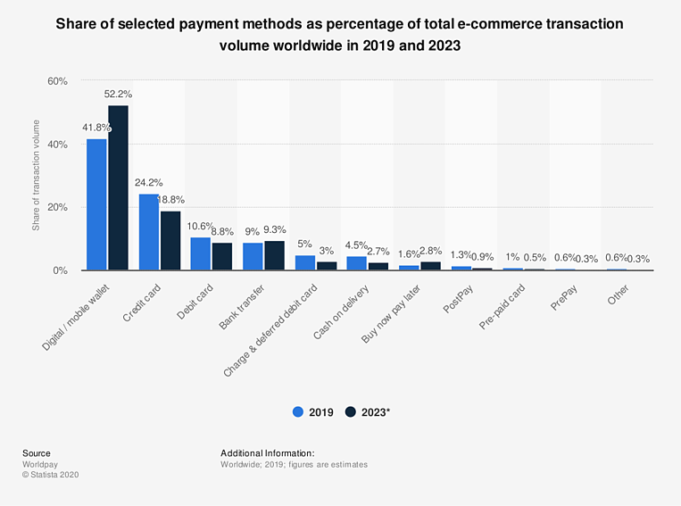 statista_global-e-commerce-payment-methods-2019-2023-by-share-of-transaction-volume