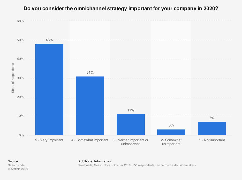 statistic_id1174137_importance-of-omnichannel-strategy-according-to-e-commerce-companies-worldwide-2019