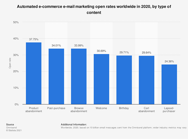 automated-e-commerce-e-mail-marketing-open-rates-worldwide-2020