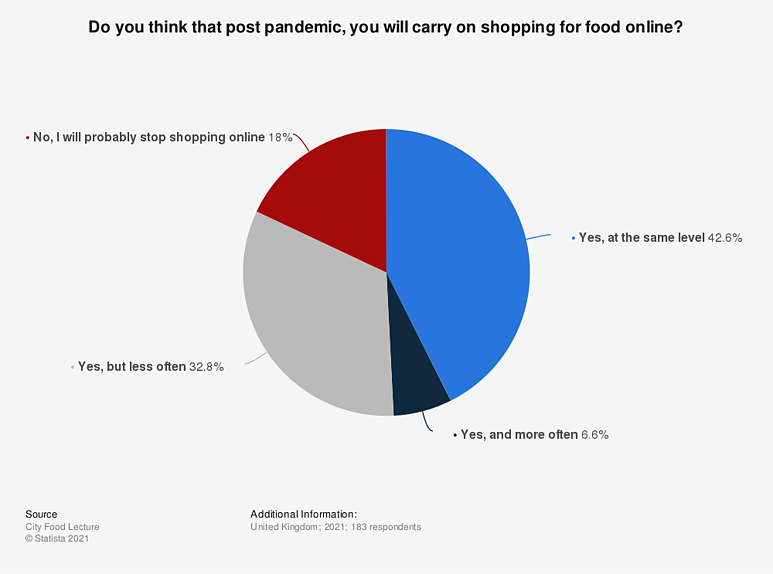 Statista-influence-of-covid-19-on-online-grocery-shopping-in-the-united-kingdom-2021