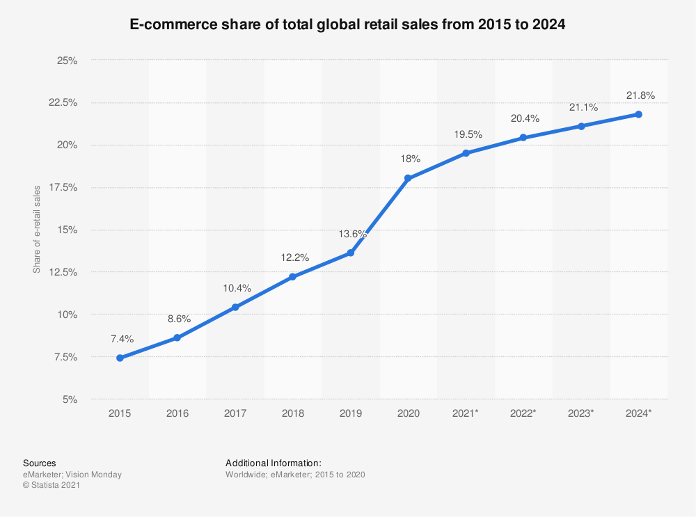 worldwide-e-commerce-share-of-retail-sales-2015-2024