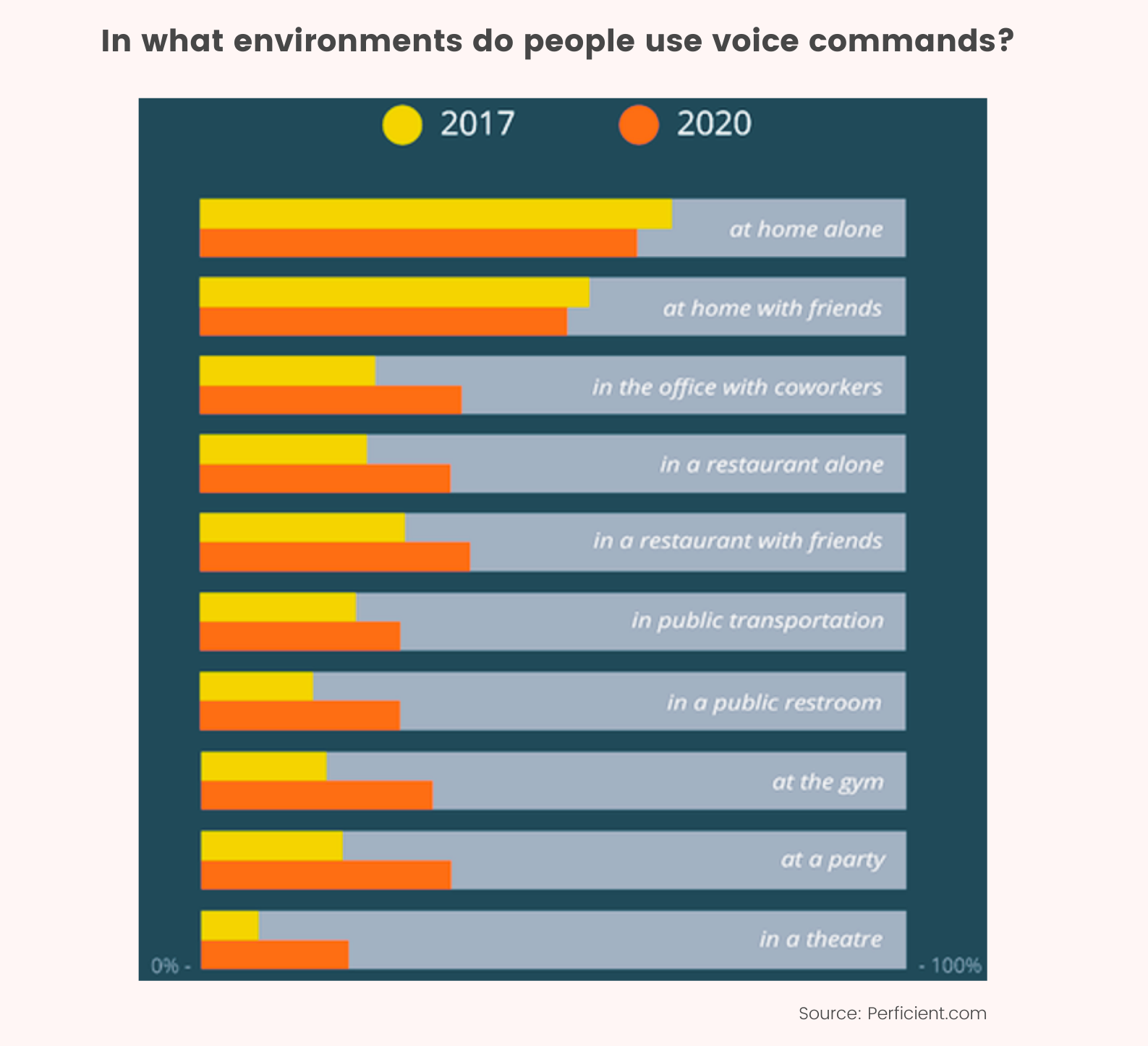 environment of using voice search