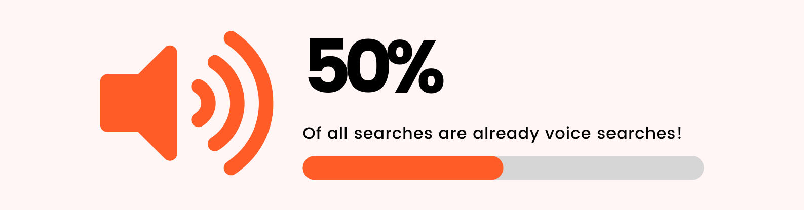 voice search 50% of all searches