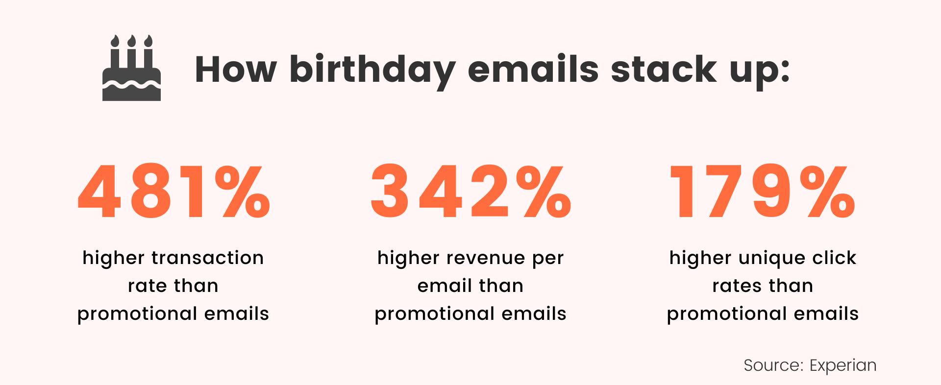 birthday email stats