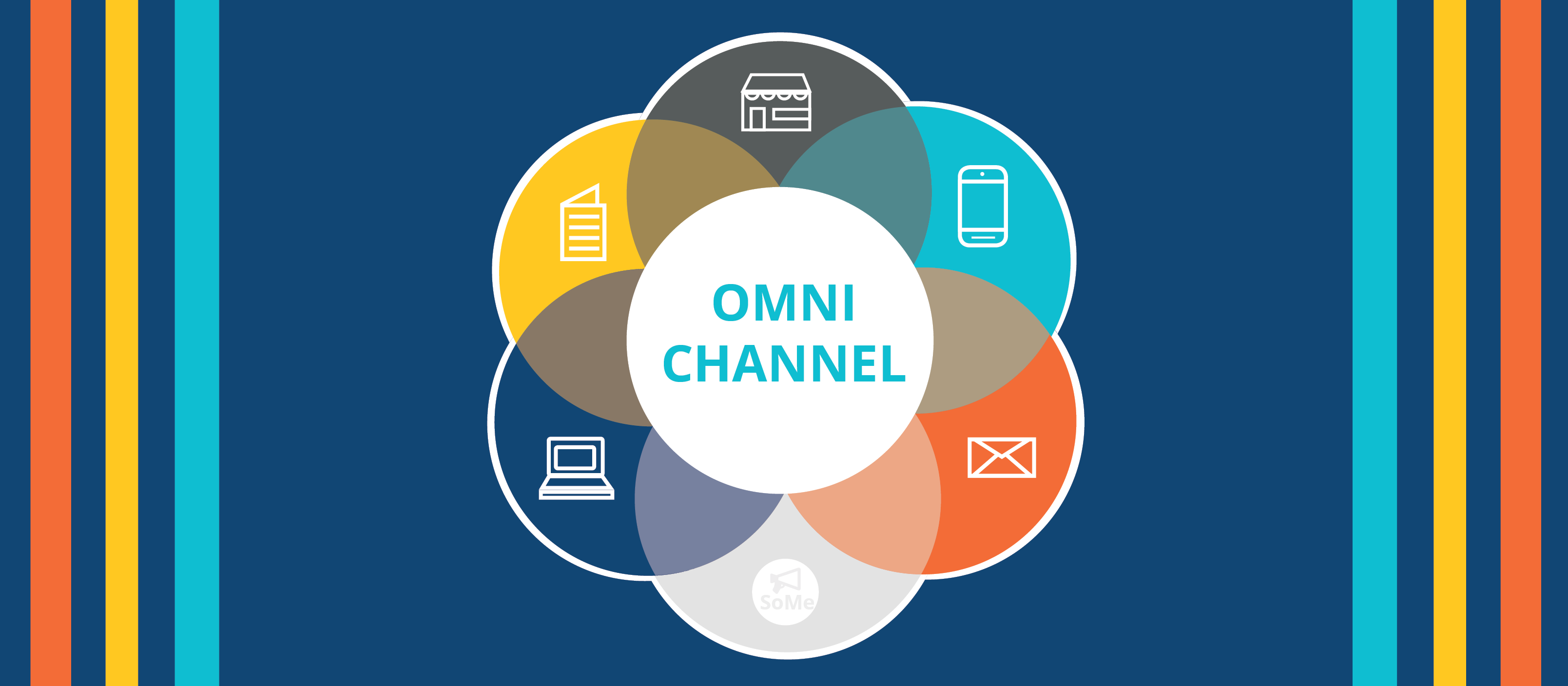 Omnichannel: A Short Introduction