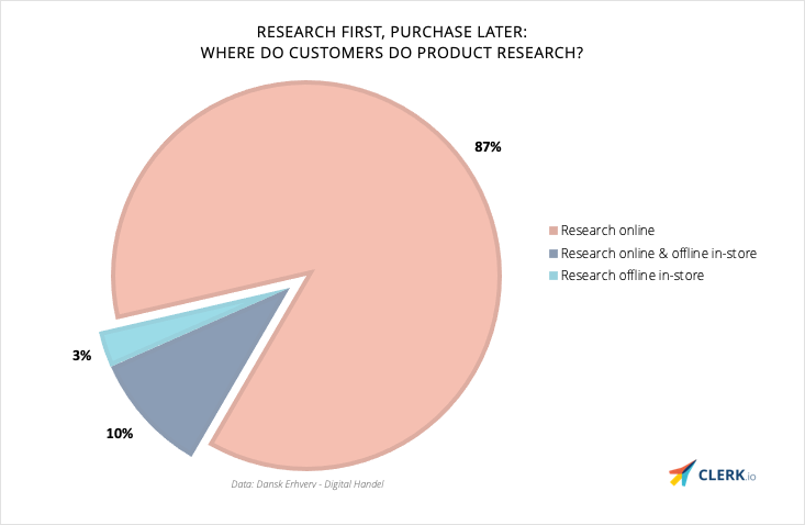 product research e-commerce shopping