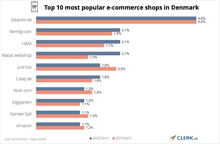 top 10 popular e-commerce shops in Denmark